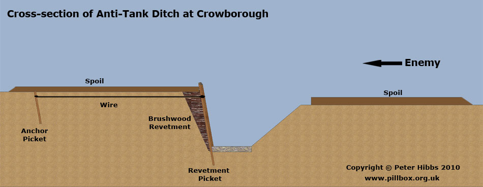 Anti-tank ditch at Crowborough